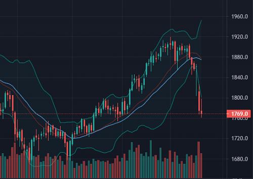 FOMC利上げ前倒しでなぜゴールド下落?